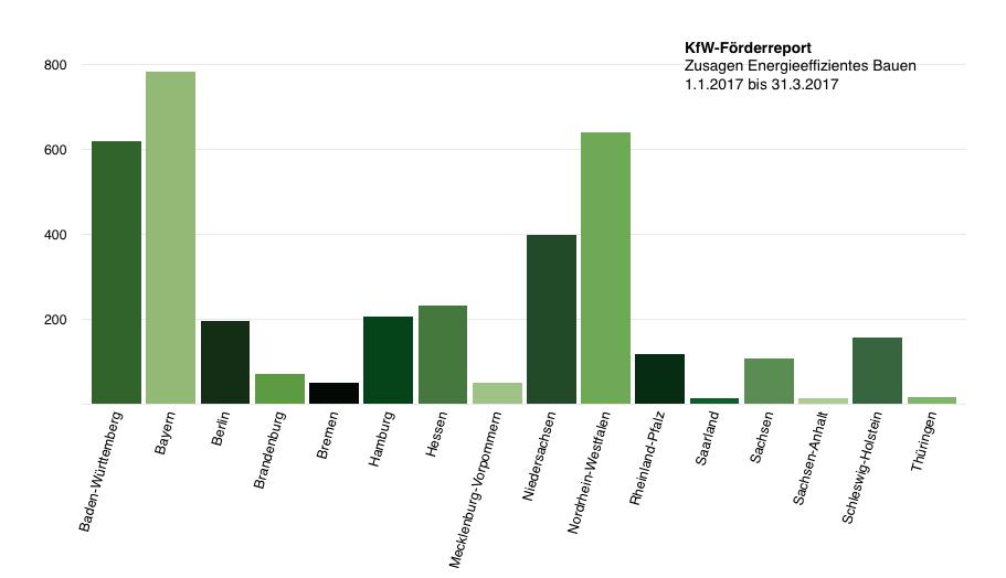 Kfw Förderreport 2017